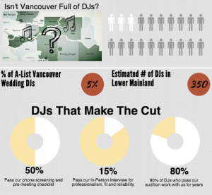 Airwaves Stats-Not All Vancouver Wedding DJs Are Equal